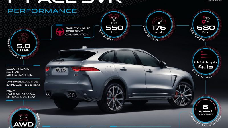 2019 Jaguar F-Pace SVR Packs A 542HP Supercharged V8, Priced From $79,990